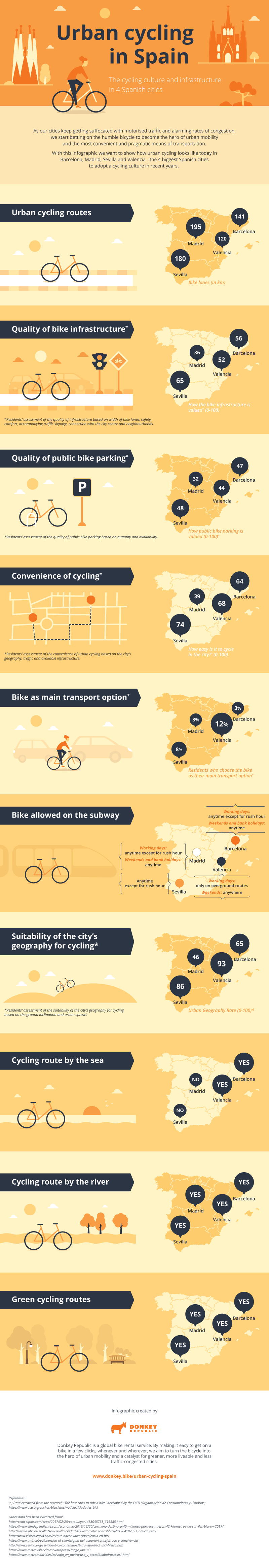 Infographic about cycling culture and infrastructure in Spain