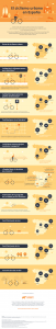 Infografía, cultura ciclista e infraestructura en 4 ciudades españolas