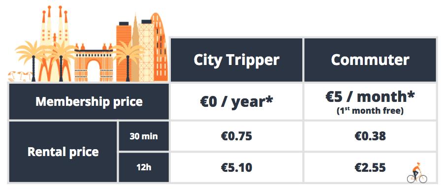 Barcelona bike-share prices