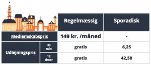 Delecykel priser københavn