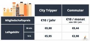 Bikesharing Preise München