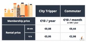 Munich bike-share prices