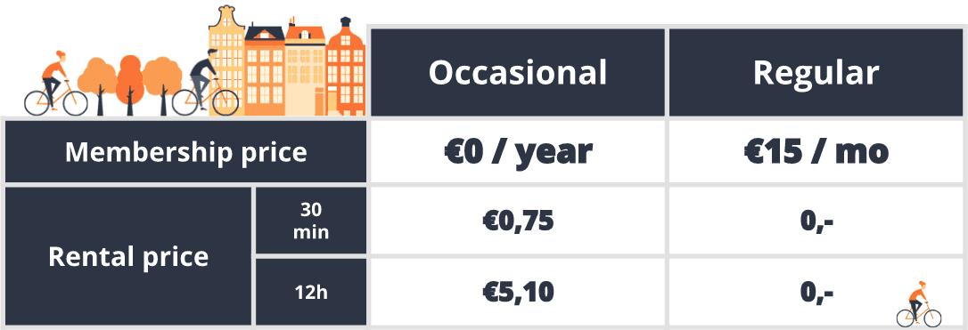 Hamburg bike-share prices