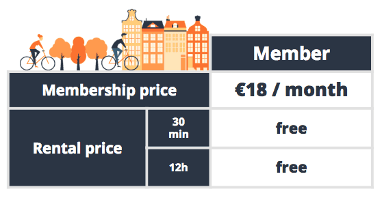 Bike-share membership pricing