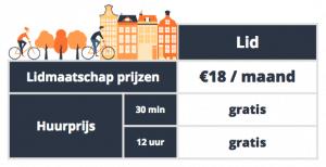 Bike-sharing prijs rotterdam