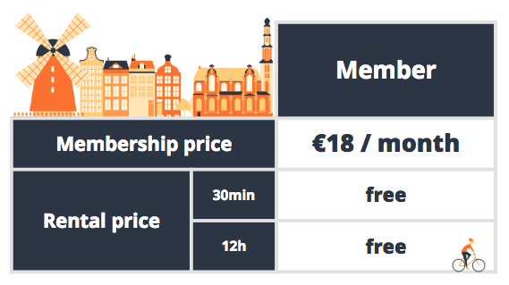 Bike-sharing membership price Amsterdam